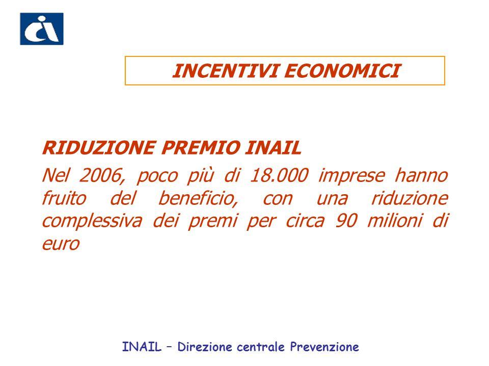 RIDUZIONE PREMIO INAIL Nel 2006, poco più di 18.000 imprese hanno fruito del beneficio, con una riduzione complessiva dei premi per circa 90 milioni d
