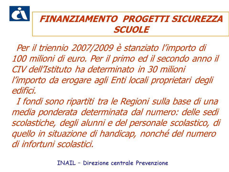 Per il triennio 2007/2009 è stanziato l'importo di 100 milioni di euro. Per il primo ed il secondo anno il CIV dell'Istituto ha determinato in 30 mili