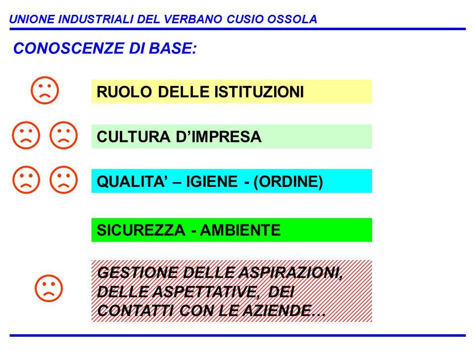UNIONE INDUSTRIALI DEL VERBANO CUSIO OSSOLA RUOLO DELLE ISTITUZIONI CULTURA D'IMPRESA CONOSCENZE DI BASE: QUALITA' – IGIENE - (ORDINE) SICUREZZA - AMBIENTE GESTIONE DELLE ASPIRAZIONI, DELLE ASPETTATIVE, DEI CONTATTI CON LE AZIENDE…