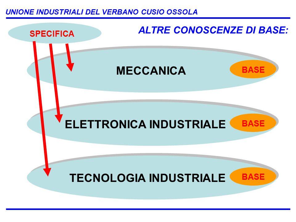 UNIONE INDUSTRIALI DEL VERBANO CUSIO OSSOLA MECCANICA ELETTRONICA INDUSTRIALE TECNOLOGIA INDUSTRIALE BASE SPECIFICA ALTRE CONOSCENZE DI BASE: