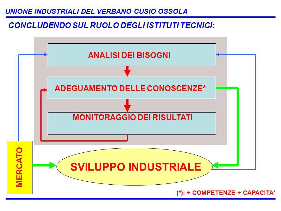 UNIONE INDUSTRIALI DEL VERBANO CUSIO OSSOLA CONCLUDENDO SUL RUOLO DEGLI ISTITUTI TECNICI: ANALISI DEI BISOGNI MONITORAGGIO DEI RISULTATI ADEGUAMENTO DELLE CONOSCENZE* SVILUPPO INDUSTRIALE MERCATO (*): + COMPETENZE + CAPACITA'