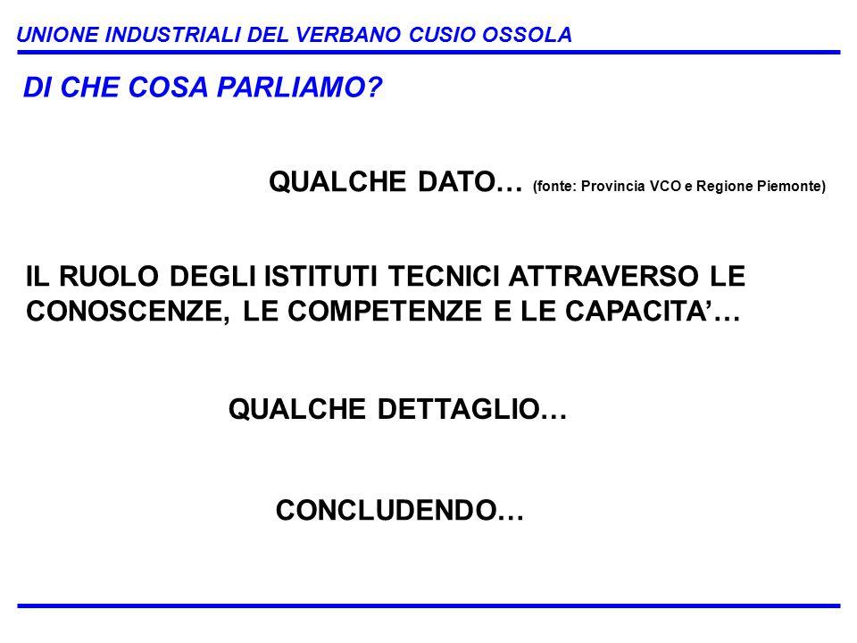 UNIONE INDUSTRIALI DEL VERBANO CUSIO OSSOLA QUALCHE DATO… (fonte: Provincia VCO e Regione Piemonte) IL RUOLO DEGLI ISTITUTI TECNICI ATTRAVERSO LE CONOSCENZE, LE COMPETENZE E LE CAPACITA'… QUALCHE DETTAGLIO… DI CHE COSA PARLIAMO.