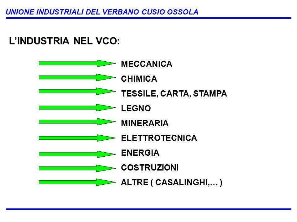 UNIONE INDUSTRIALI DEL VERBANO CUSIO OSSOLA L'INDUSTRIA NEL VCO: MECCANICA CHIMICA TESSILE, CARTA, STAMPA LEGNO MINERARIA ELETTROTECNICA ENERGIA COSTRUZIONI ALTRE ( CASALINGHI,… )