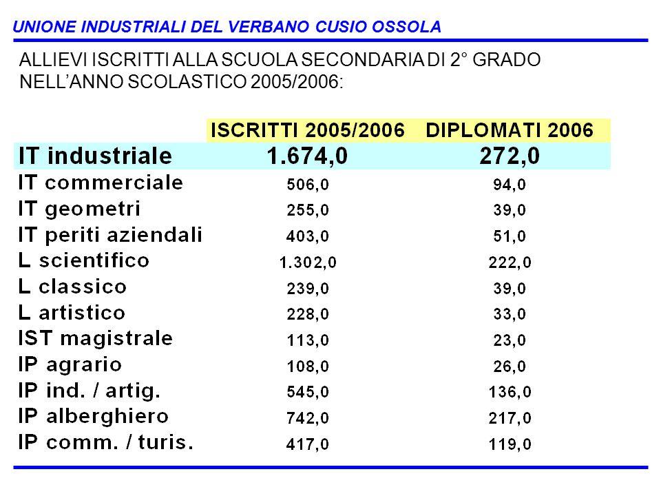 UNIONE INDUSTRIALI DEL VERBANO CUSIO OSSOLA ALLIEVI ISCRITTI ALLA SCUOLA SECONDARIA DI 2° GRADO NELL'ANNO SCOLASTICO 2005/2006: