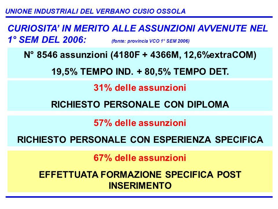 UNIONE INDUSTRIALI DEL VERBANO CUSIO OSSOLA 57% delle assunzioni RICHIESTO PERSONALE CON ESPERIENZA SPECIFICA CURIOSITA' IN MERITO ALLE ASSUNZIONI AVVENUTE NEL 1° SEM DEL 2006: (fonte: provincia VCO 1° SEM 2006) 67% delle assunzioni EFFETTUATA FORMAZIONE SPECIFICA POST INSERIMENTO N° 8546 assunzioni (4180F + 4366M, 12,6%extraCOM) 19,5% TEMPO IND.