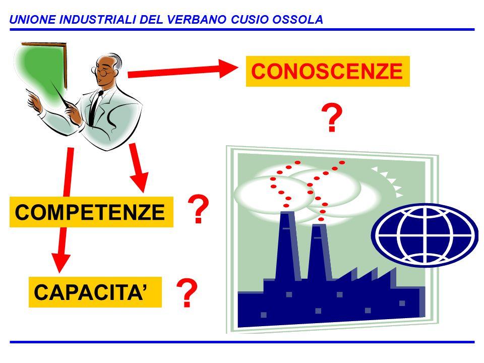 UNIONE INDUSTRIALI DEL VERBANO CUSIO OSSOLA CONOSCENZE COMPETENZE CAPACITA'