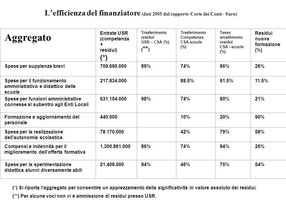 L'efficienza del finanziatore (dati 2005 dal rapporto Corte dei Conti - €uro) Aggregato Entrate USR (competenza + residui) (*) Trasferimento residui USR – CSA (%) ( ** ) Trasferimento Competenza CSA-scuole (%) Tasso smaltimento residui CSA –scuole (%) Residui nuova formazione (%) Spese per supplenze brevi 759.690.00089%74%95%26% Spese per il funzionamento amministrativo e didattico delle scuole 217.834.000 88.5%61.5%11.5% Spese per funzioni amministrative connesse al subentro agli Enti Locali 631.154.00098%74%80%21% Formazione e aggiornamento del personale 440.000 10%20%90% Spese per la realizzazione dell'autonomia scolastica 78.170.000 42%79%58% Compensi e indennità per il miglioramento dell'offerta formativa 1.300.861.00086%74%94%26% Spese per la sperimentazione didattica alunni diversamente abili 21.408.00094%46%75%54% (*) Si riporta l'aggregato per consentire un apprezzamento della significatività in valore assoluto dei residui.