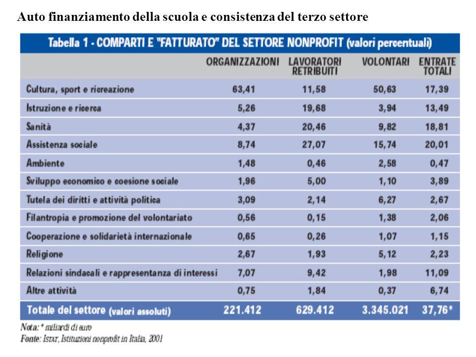 Auto finanziamento della scuola e consistenza del terzo settore