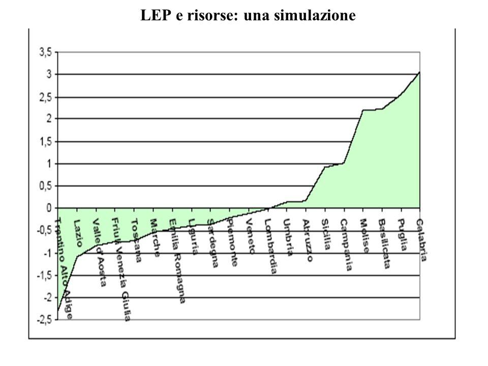 LEP e risorse: una simulazione