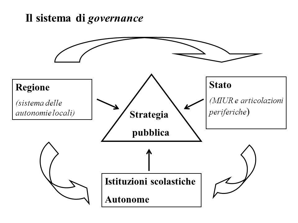 Il sistema di governance Stato (MIUR e articolazioni periferiche ) Regione (sistema delle autonomie locali) Istituzioni scolastiche Autonome Strategia pubblica
