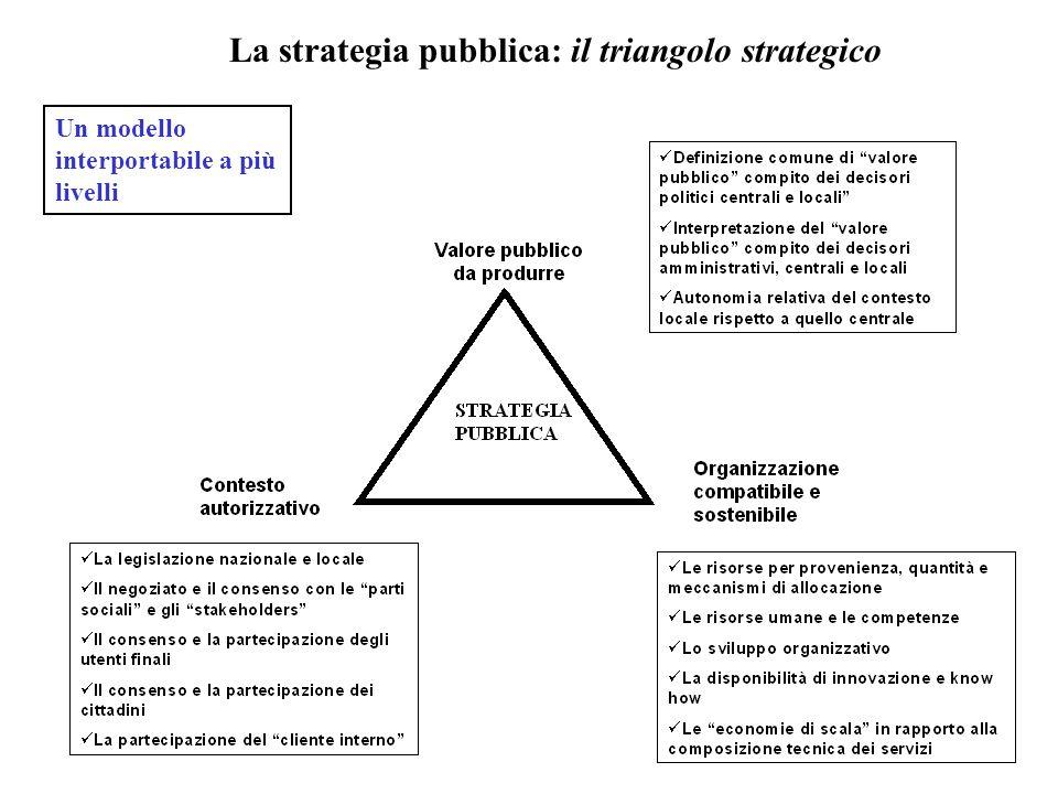 La strategia pubblica: il triangolo strategico Un modello interportabile a più livelli