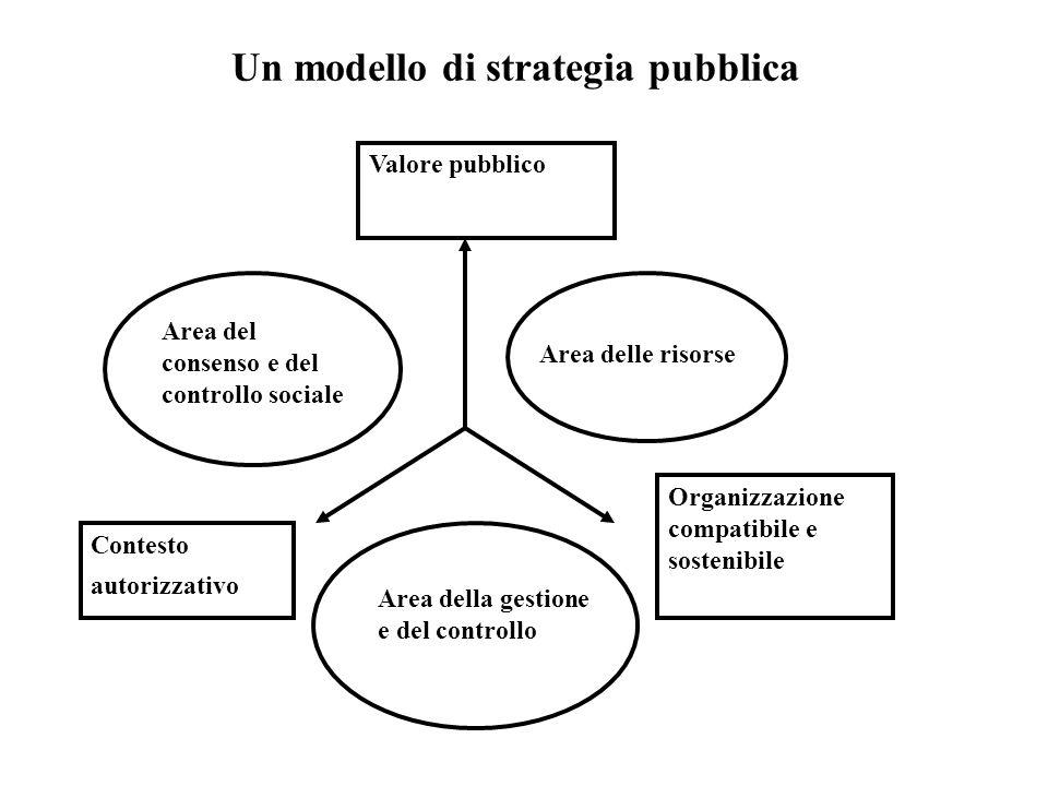 Valore pubblico Organizzazione compatibile e sostenibile Contesto autorizzativo Area delle risorse Area della gestione e del controllo Area del consenso e del controllo sociale Un modello di strategia pubblica