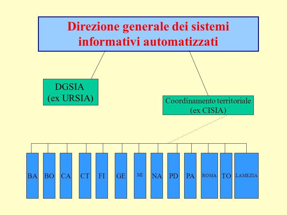 DGSIA (ex URSIA) Coordinamento territoriale (ex CISIA) Direzione generale dei sistemi informativi automatizzati BAFIGENAPDPA ROMA TOCACTBO LAMEZIA MI