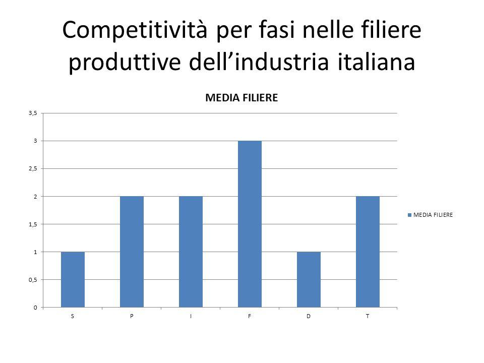 Competitività per fasi nelle filiere produttive dell'industria italiana