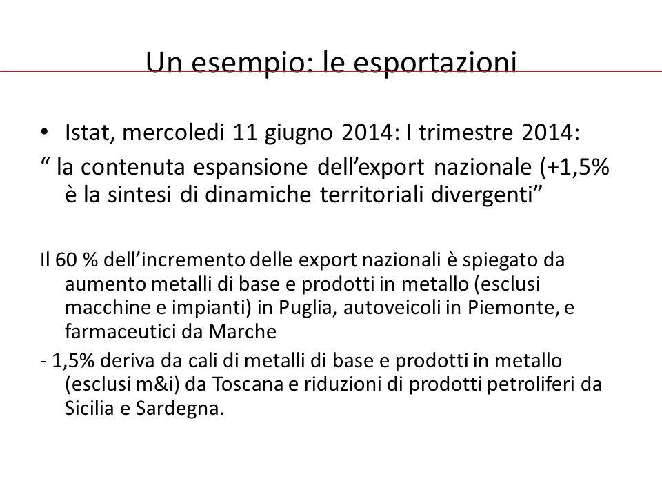 Un esempio: le esportazioni Istat, mercoledi 11 giugno 2014: I trimestre 2014: la contenuta espansione dell'export nazionale (+1,5% è la sintesi di dinamiche territoriali divergenti Il 60 % dell'incremento delle export nazionali è spiegato da aumento metalli di base e prodotti in metallo (esclusi macchine e impianti) in Puglia, autoveicoli in Piemonte, e farmaceutici da Marche - 1,5% deriva da cali di metalli di base e prodotti in metallo (esclusi m&i) da Toscana e riduzioni di prodotti petroliferi da Sicilia e Sardegna.
