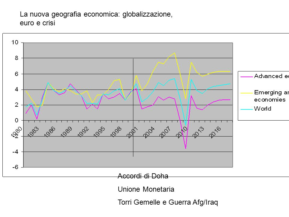 La nuova geografia economica: globalizzazione, euro e crisi Accordi di Doha Unione Monetaria Torri Gemelle e Guerra Afg/Iraq