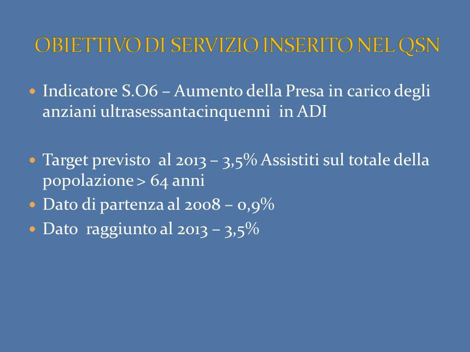 Indicatore S.O6 – Aumento della Presa in carico degli anziani ultrasessantacinquenni in ADI Target previsto al 2013 – 3,5% Assistiti sul totale della popolazione > 64 anni Dato di partenza al 2008 – 0,9% Dato raggiunto al 2013 – 3,5%