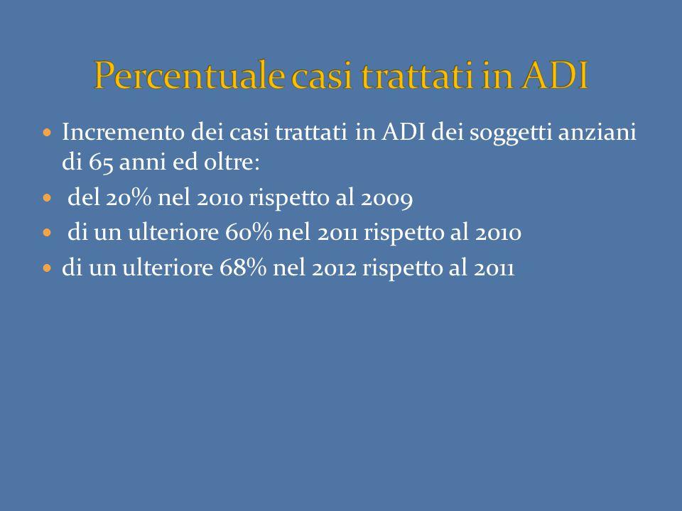 Incremento dei casi trattati in ADI dei soggetti anziani di 65 anni ed oltre: del 20% nel 2010 rispetto al 2009 di un ulteriore 60% nel 2011 rispetto al 2010 di un ulteriore 68% nel 2012 rispetto al 2011