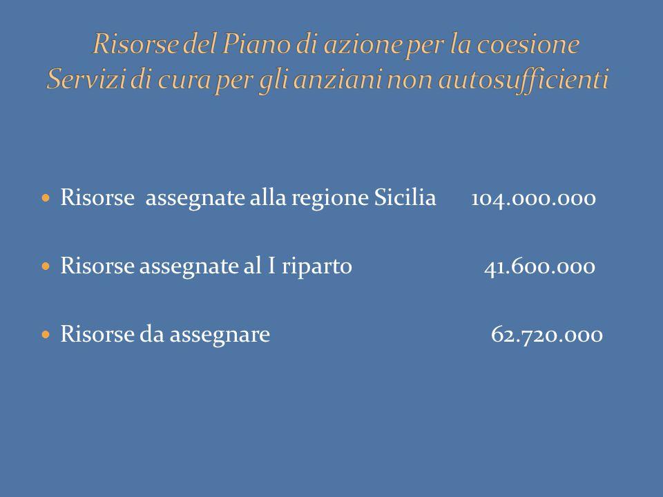 Risorse assegnate alla regione Sicilia 104.000.000 Risorse assegnate al I riparto 41.600.000 Risorse da assegnare 62.720.000