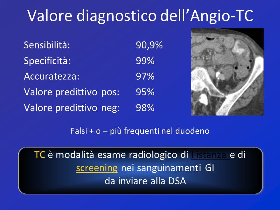 Valore diagnostico dell'Angio-TC Sensibilità: 90,9% Specificità:99% Accuratezza:97% Valore predittivo pos:95% Valore predittivo neg:98% Falsi + o – pi