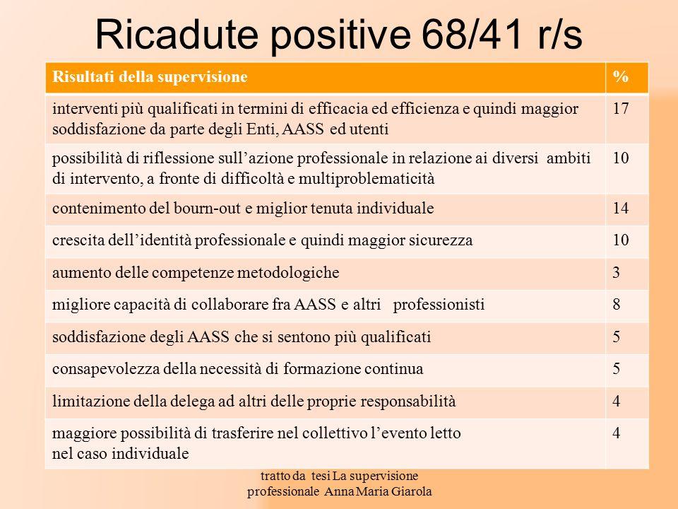 Ricadute positive 68/41 r/s Risultati della supervisione% interventi più qualificati in termini di efficacia ed efficienza e quindi maggior soddisfazi