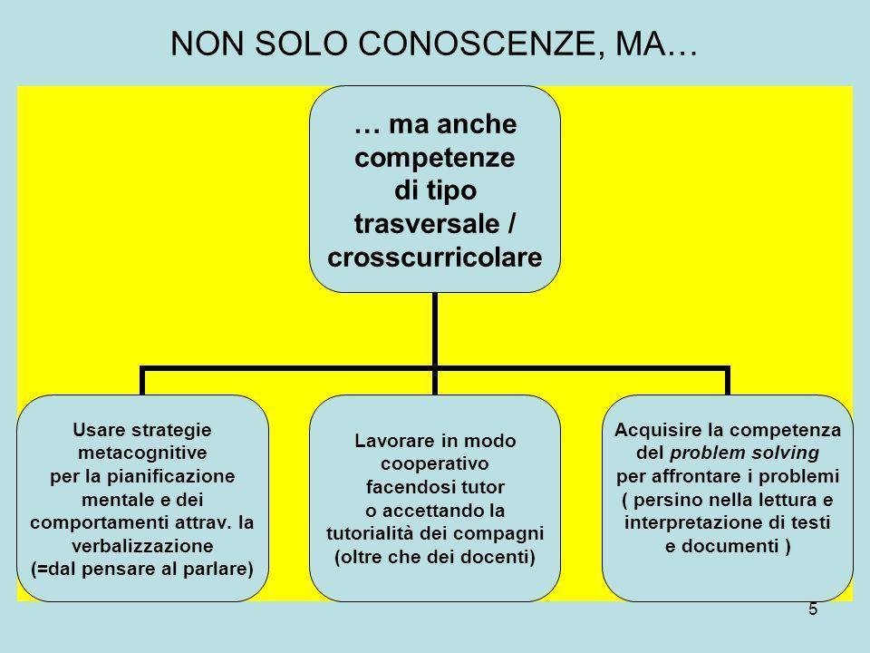 5 NON SOLO CONOSCENZE, MA… … ma anche competenze di tipo trasversale / crosscurricolare Usare strategie metacognitive per la pianificazione mentale e dei comportamenti attrav.