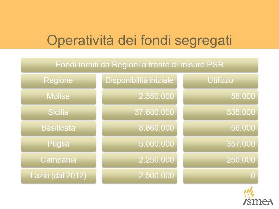 Operatività dei fondi segregati Fondi forniti da Regioni a fronte di misure PSR RegioneMoliseSiciliaBasilicataPugliaCampaniaLazio (dal 2012)Disponibilità iniziale2.350.00037.600.0008.860.0005.000.0002.250.0002.500.000Utilizzo58.000335.00056.000357.000250.0000
