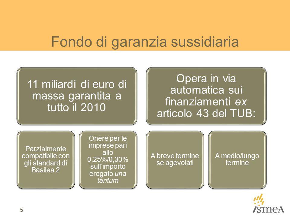 Fondo di garanzia sussidiaria 11 miliardi di euro di massa garantita a tutto il 2010 Parzialmente compatibile con gli standard di Basilea 2 Onere per le imprese pari allo 0,25%/0,30% sull'importo erogato una tantum Opera in via automatica sui finanziamenti ex articolo 43 del TUB: A breve termine se agevolati A medio/lungo termine 5