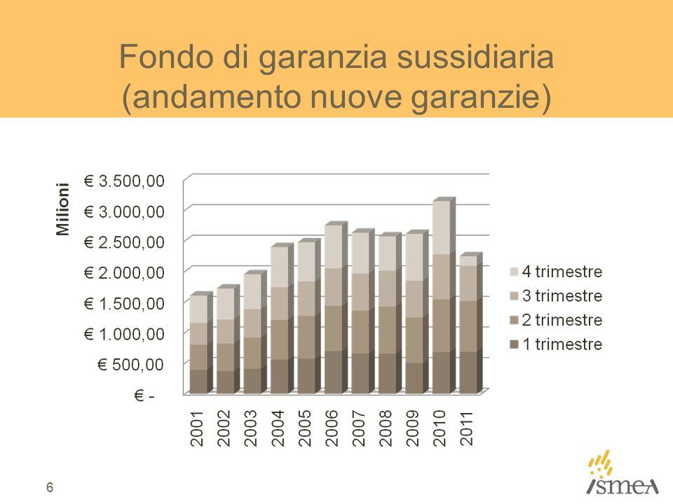 Fondo di garanzia sussidiaria (andamento nuove garanzie) 6