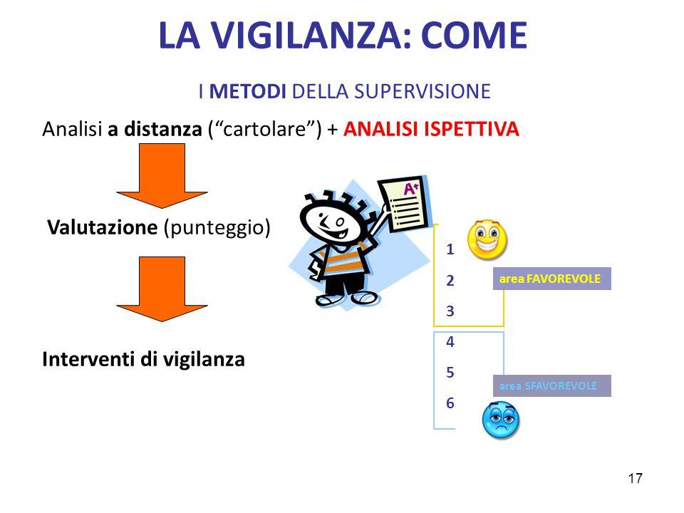 """Analisi a distanza (""""cartolare"""") + ANALISI ISPETTIVA Valutazione (punteggio) Interventi di vigilanza LA VIGILANZA: COME I METODI DELLA SUPERVISIONE 12"""