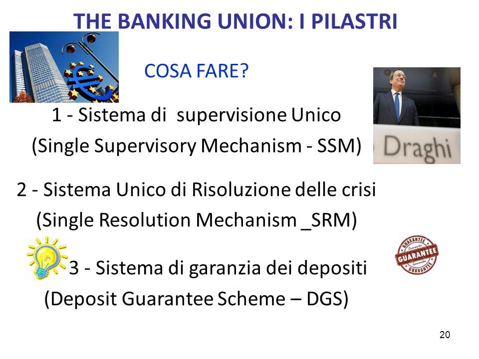 THE BANKING UNION: I PILASTRI COSA FARE? 1 - Sistema di supervisione Unico (Single Supervisory Mechanism - SSM) 2 - Sistema Unico di Risoluzione delle