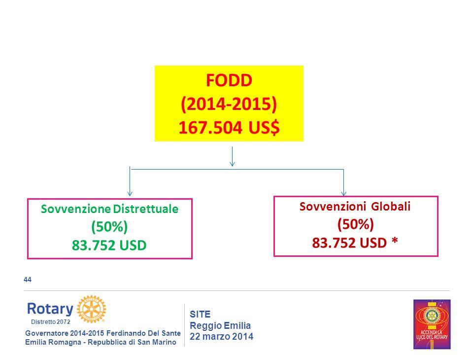44 SITE Reggio Emilia 22 marzo 2014 Governatore 2014-2015 Ferdinando Del Sante Emilia Romagna - Repubblica di San Marino Distretto 2072 FODD (2014-2015) 167.504 US$ Sovvenzione Distrettuale (50%) 83.752 USD Sovvenzioni Globali (50%) 83.752 USD *