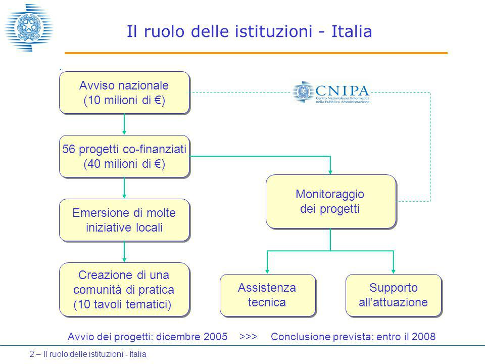 Il ruolo delle istituzioni - Italia Avviso nazionale (10 milioni di €) 56 progetti co-finanziati (40 milioni di €) Emersione di molte iniziative local
