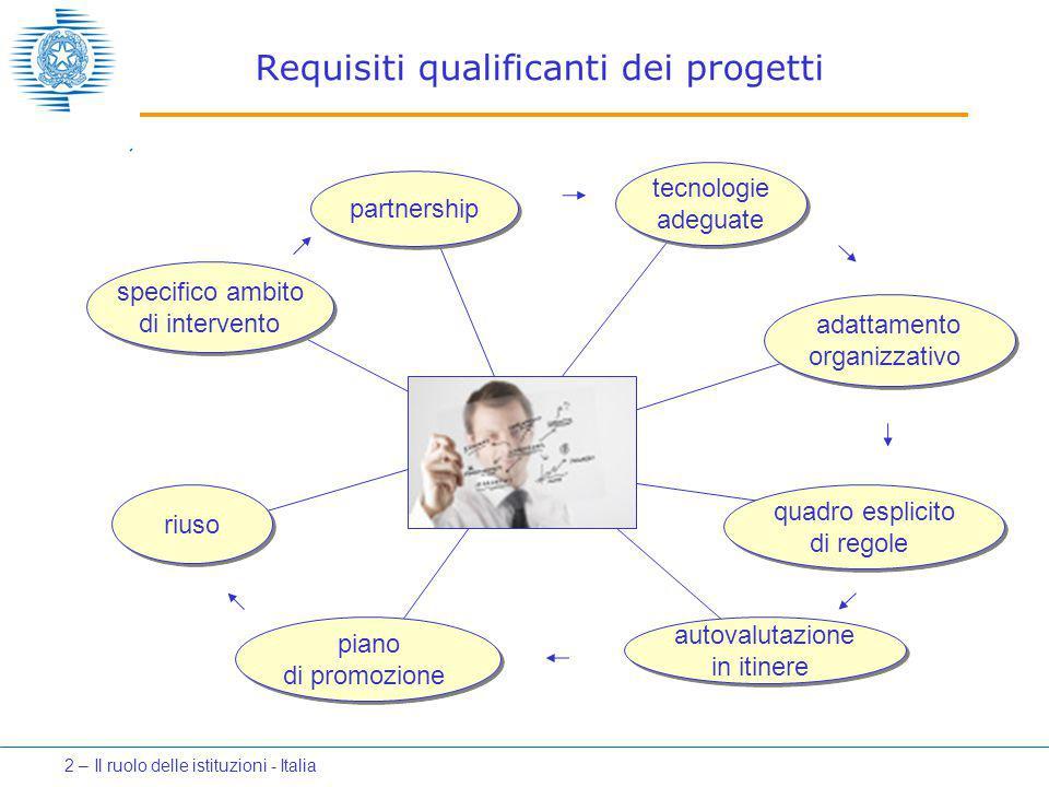 Requisiti qualificanti dei progetti autovalutazione in itinere specifico ambito di intervento partnership tecnologie adeguate adattamento organizzativo quadro esplicito di regole autovalutazione in itinere riuso piano di promozione 2 – Il ruolo delle istituzioni - Italia