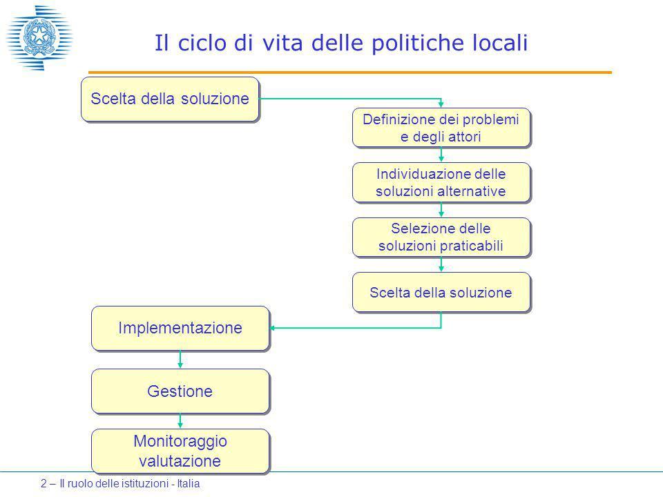 Scelta della soluzione Implementazione Gestione Monitoraggio valutazione Definizione dei problemi e degli attori Individuazione delle soluzioni alternative Selezione delle soluzioni praticabili Scelta della soluzione Il ciclo di vita delle politiche locali 2 – Il ruolo delle istituzioni - Italia