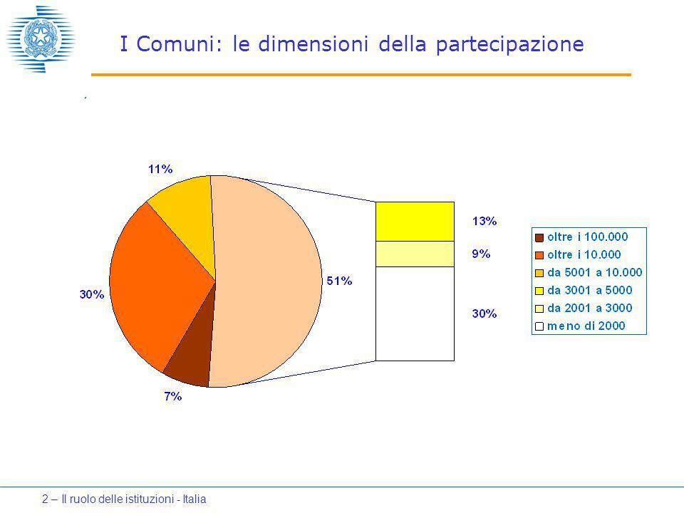 I Comuni: le dimensioni della partecipazione 2 – Il ruolo delle istituzioni - Italia