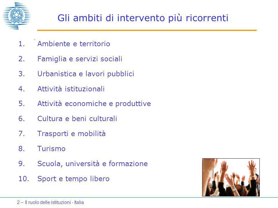 Gli ambiti di intervento più ricorrenti 1.Ambiente e territorio 2.Famiglia e servizi sociali 3.Urbanistica e lavori pubblici 4.Attività istituzionali