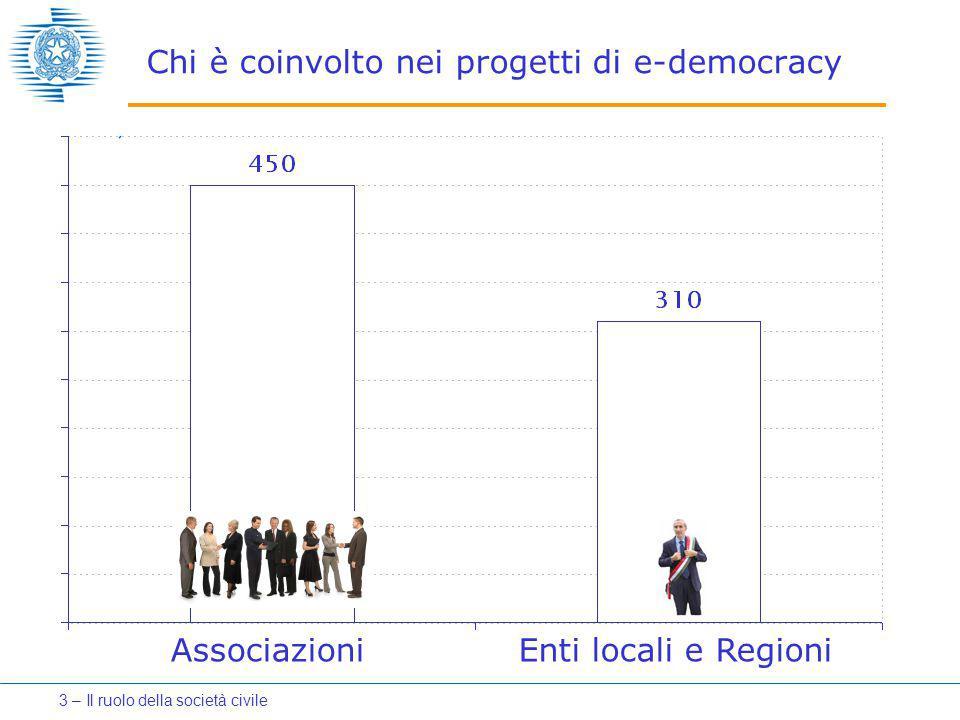 Chi è coinvolto nei progetti di e-democracy Enti locali e RegioniAssociazioni 3 – Il ruolo della società civile
