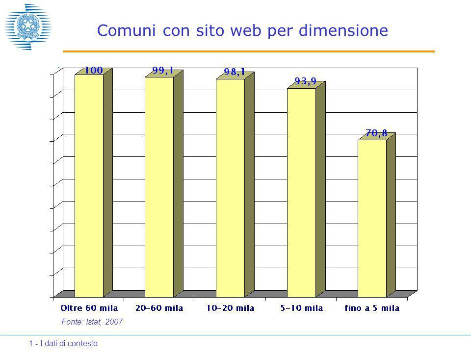 Comuni con sito web per dimensione Fonte: Istat, 2007 1 - I dati di contesto