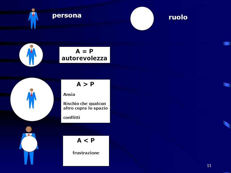 11 persona ruolo A = P autorevolezza A > P Ansia Rischio che qualcun altro copra lo spazio conflitti A < P frustrazione