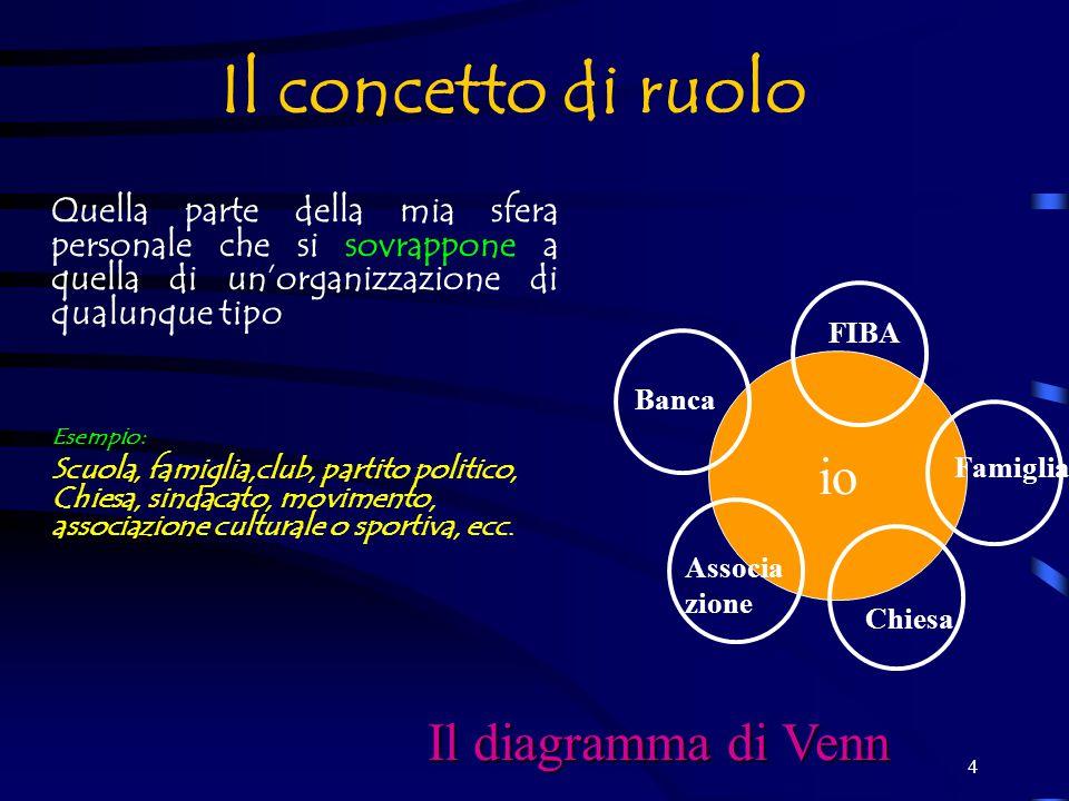 4 Il concetto di ruolo Quella parte della mia sfera personale che si sovrappone a quella di un'organizzazione di qualunque tipo Esempio: Scuola, famiglia,club, partito politico, Chiesa, sindacato, movimento, associazione culturale o sportiva, ecc.