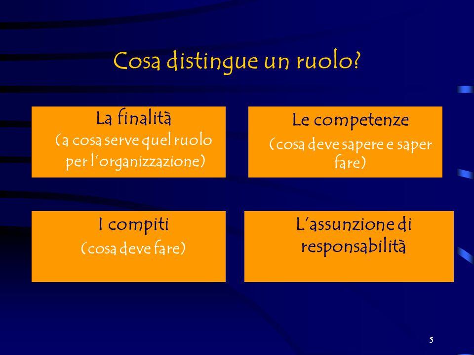 6 Il ruolo e il contesto Il ruolo corrisponde alla posizione occupata all'interno di un sistema sociale Il ruolo non è dato una volta per tutte, perché è sottoposto ad un particolare processo all'interno del sistema in cui è collocato.