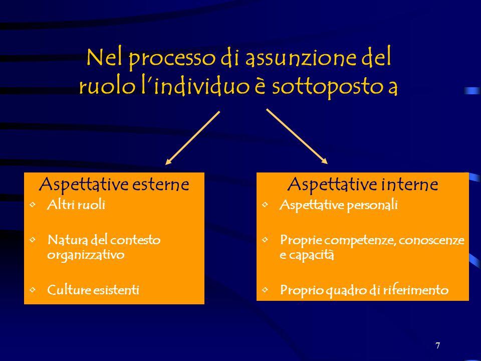 7 Nel processo di assunzione del ruolo l'individuo è sottoposto a Aspettative esterne Altri ruoli Natura del contesto organizzativo Culture esistenti Aspettative interne Aspettative personali Proprie competenze, conoscenze e capacità Proprio quadro di riferimento