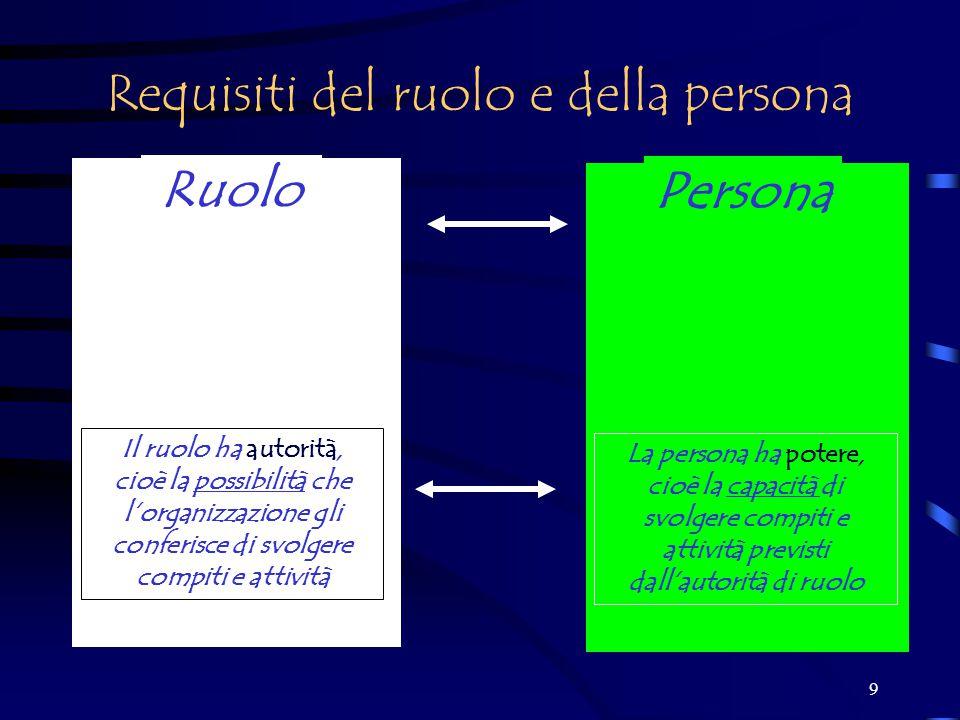 9 Requisiti del ruolo e della persona Il ruolo ha autorità, cioè la possibilità che l'organizzazione gli conferisce di svolgere compiti e attività Ruolo Persona La persona ha potere, cioè la capacità di svolgere compiti e attività previsti dall'autorità di ruolo