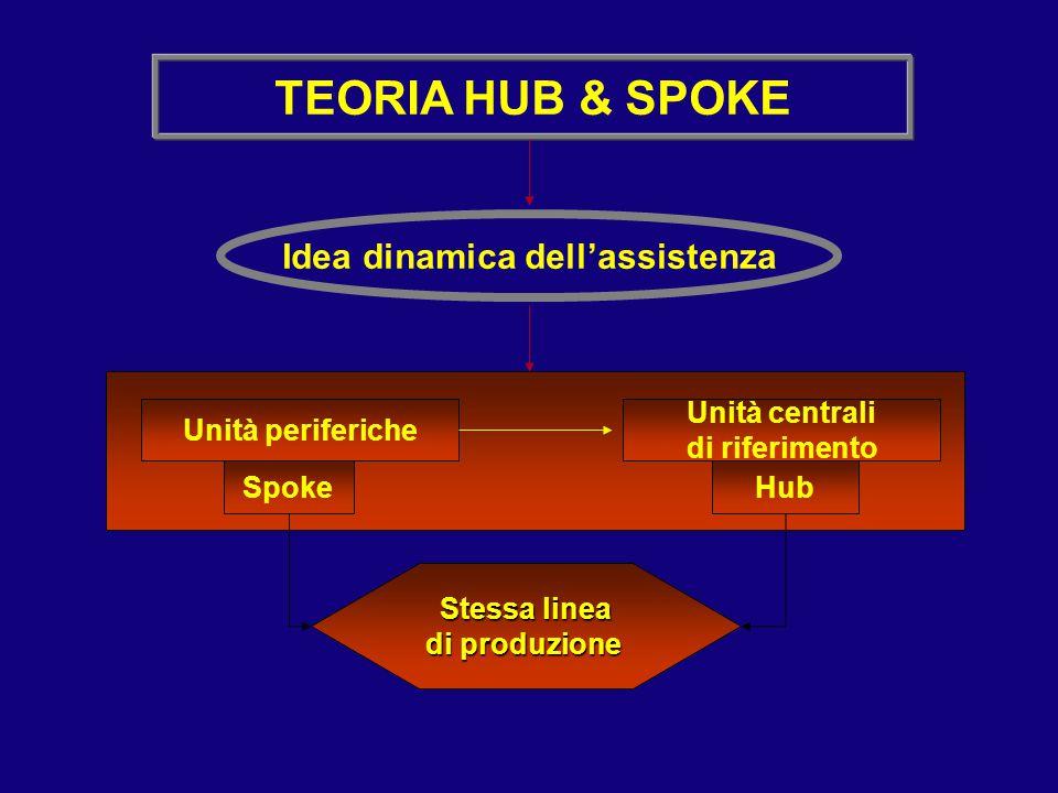 TEORIA HUB & SPOKE Idea dinamica dell'assistenza Unità periferiche Unità centrali di riferimento SpokeHub Stessa linea di produzione