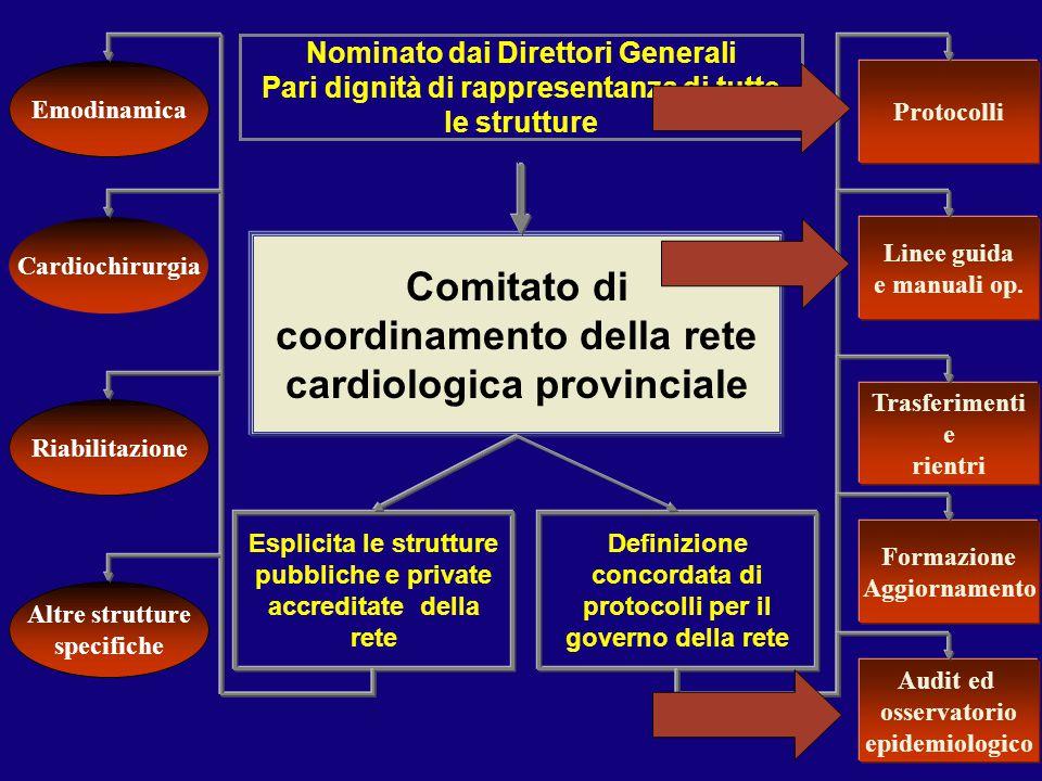 Comitato di coordinamento della rete cardiologica provinciale Definizione concordata di protocolli per il governo della rete Nominato dai Direttori Ge