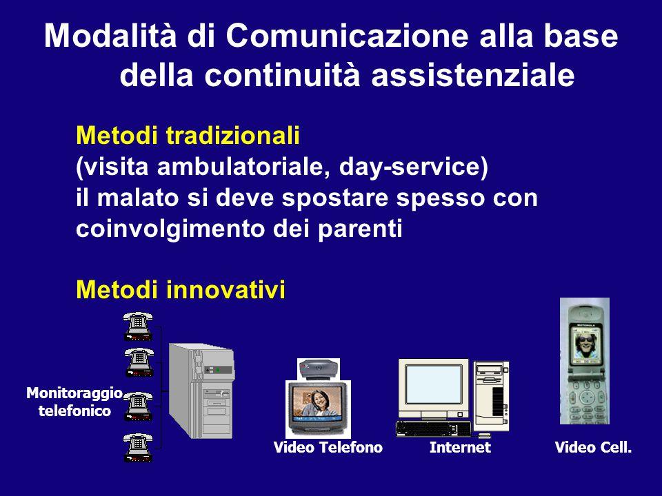 Modalità di Comunicazione alla base della continuità assistenziale Metodi tradizionali (visita ambulatoriale, day-service) il malato si deve spostare