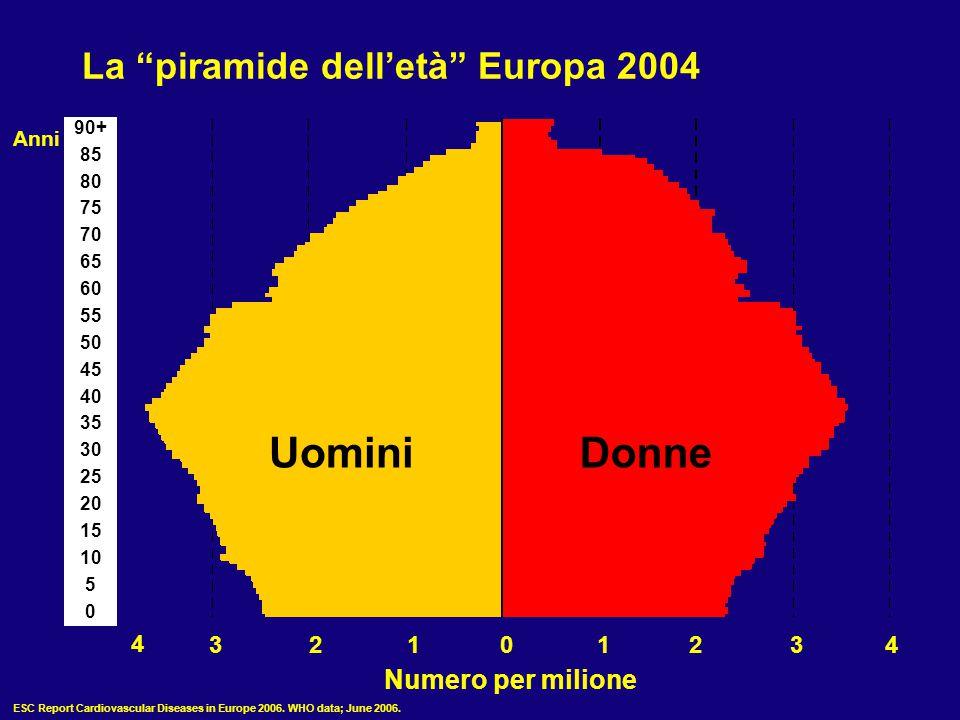 """La """"piramide dell'età"""" Europa 2004 Anni UominiDonne 4 32101234 Numero per milione 90+ 85 80 75 70 65 60 55 50 45 40 35 30 25 20 15 10 5 0 ESC Report C"""