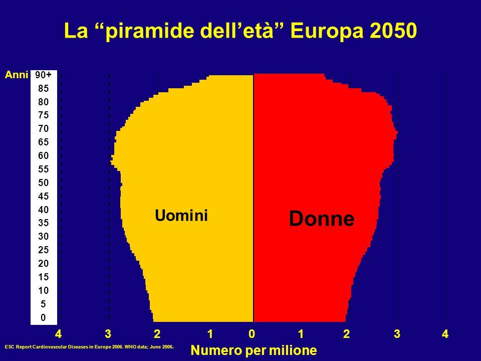 """La """"piramide dell'età"""" Europa 2050 Anni Uomini Donne 432101234 Numero per milione 90+ 85 80 75 70 65 60 55 50 45 40 35 30 25 20 15 10 5 0 ESC Report C"""