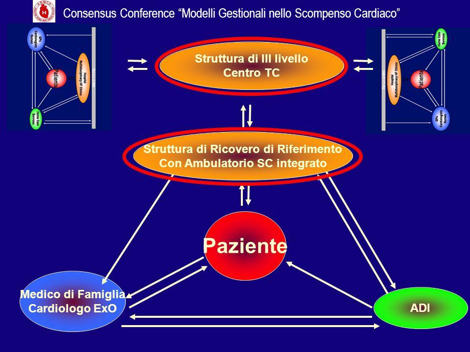 Paziente Medico di Famiglia Cardiologo ExO ADI Struttura di Ricovero di Riferimento Con Ambulatorio SC integrato Struttura di III livello Centro TC Co
